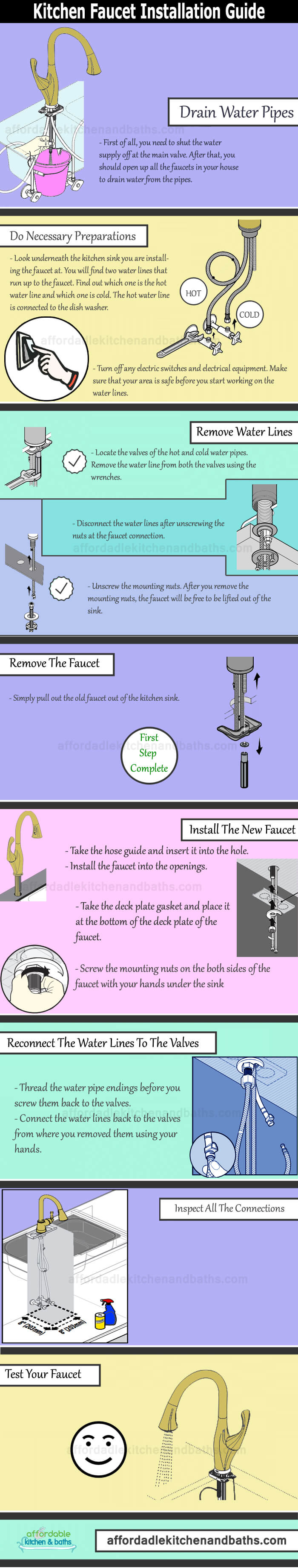 Kitchen Faucet Installation Infographic
