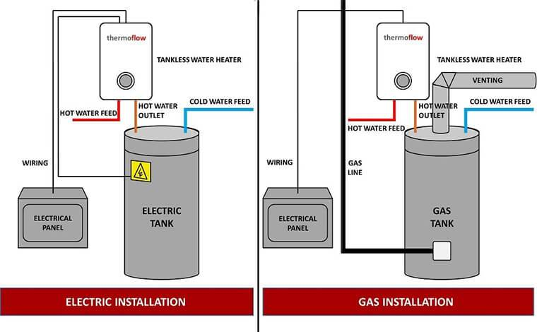 Best Tankless Water Heater In 2019 Ultimate Guide From